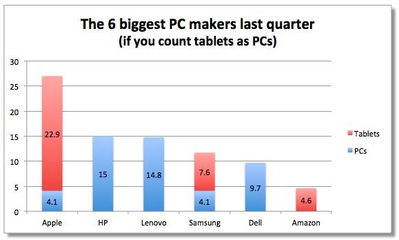 iPod занимает 20 % рынка ПК