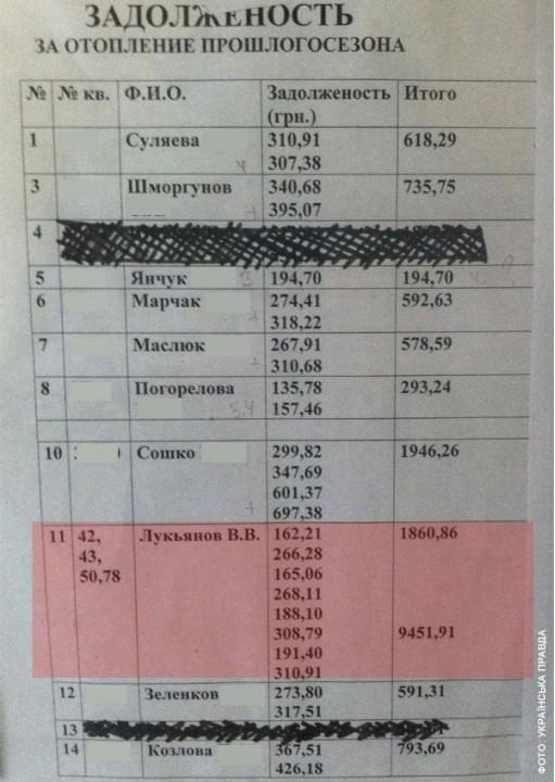Регионал задолжал за коммуналку 11 миллионов грн