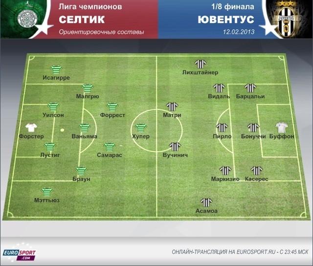 Анонс: Лига чемпионов, 1/8 конца, «Селтик» – «Ювентус»