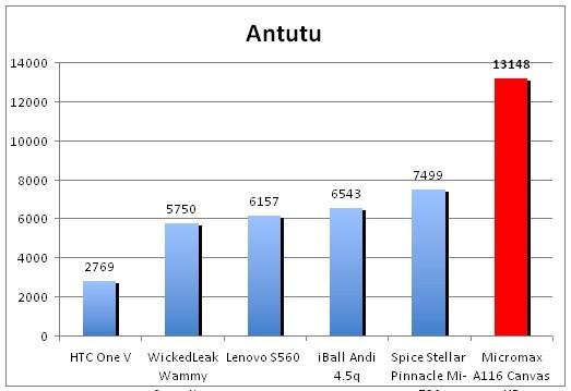 MediaTek MT6589: анализ экономной SoC с 4-мя ядрами