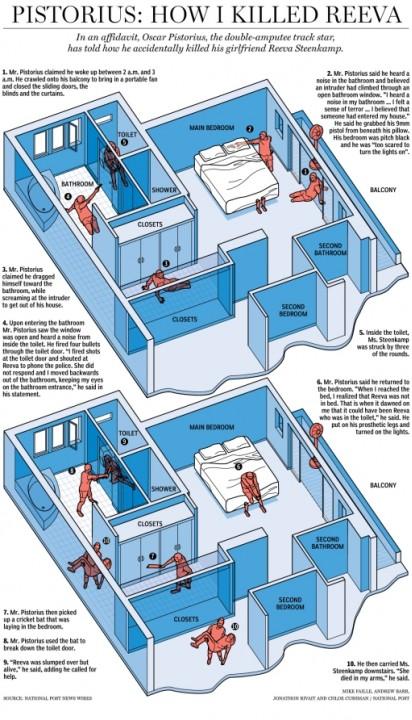 Писториус сообщил собственную версию убийства Ревы Стенкамп
