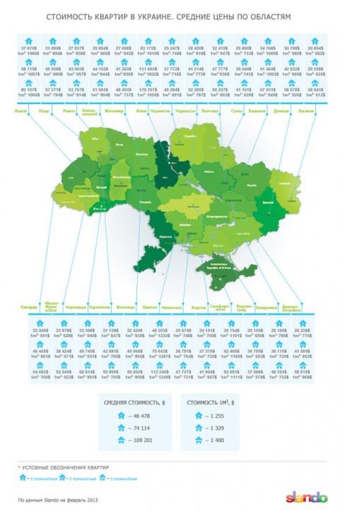 Украинцам надо будет накапливать на собственную квартиру 60 лет