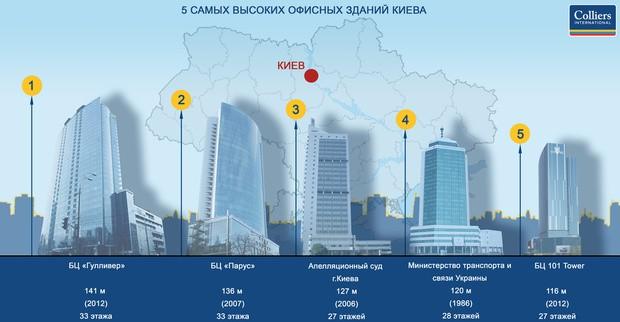 Определены 5 высочайших офисных построек в Киеве