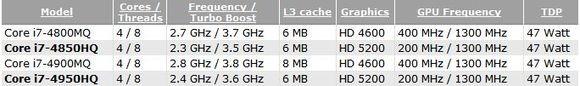 Intel Haswell: о микропроцессорах Core i7-4850HQ и Core i7-4950HQ