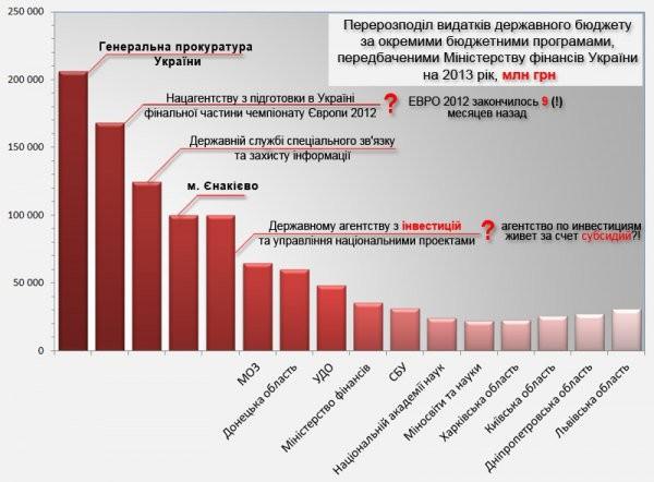 Предпочтения ПР - ГПУ, Вертушка, Енакиево, Госохрана, Euro