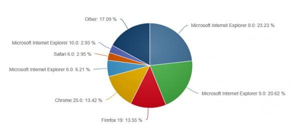 Эксплорер сохраняет первенство на рынке среди интернет-браузеров
