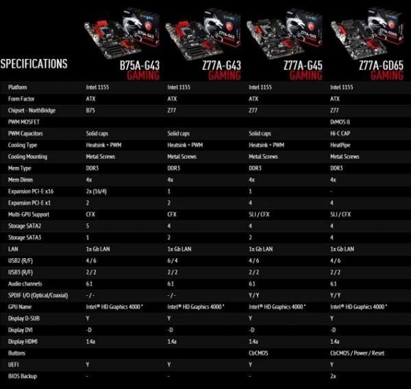 MSI пускает линейку игровых исходных плат MSI Gaming