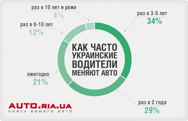 Насколько часто украинцы заменяют машины