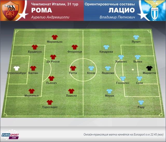 «Рома» – «Лацио»: осмотр перед матчем
