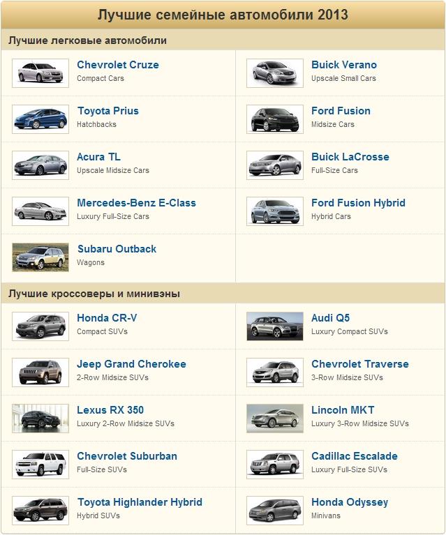 В Соединенных Штатах определены наиболее распространенные домашние машины