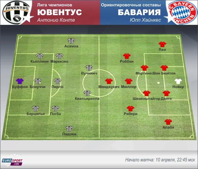 «Ювентус» – «Бавария»: короткий осмотр перед матчем