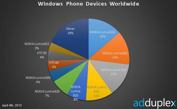 Нокия продолжает господствовать в Виндоус Phone-сегменте