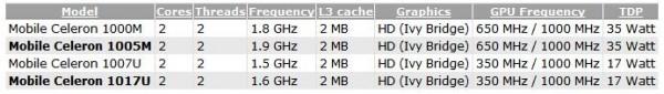 Celeron 1005М и 1017U - будущее в роде Intel Ivy Bridge