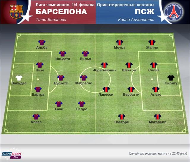 «Барселона» – «ПСЖ» осмотр перед матчем