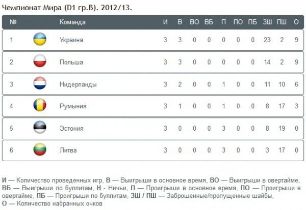 Сборная Украины по хоккею разбила Литву на ЧМ