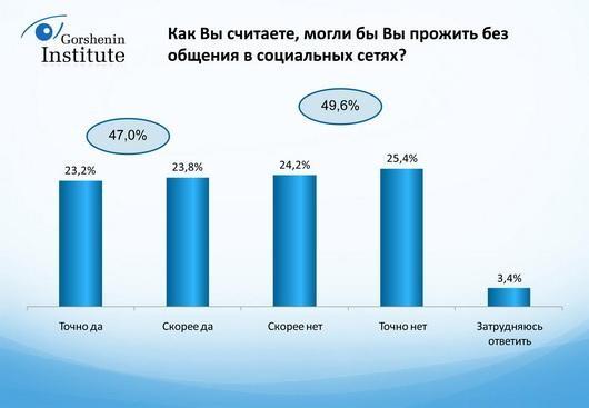 Российская молодежь зависима от интернета и социальных сетей
