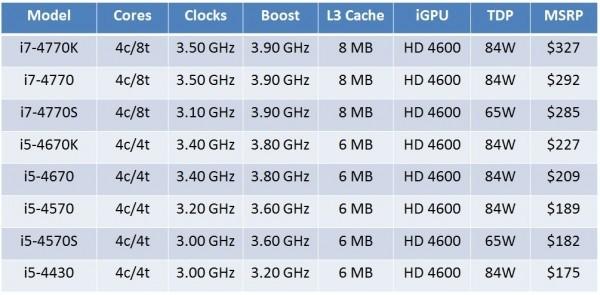 Озвучены расценки на 8 модификаций микропроцессоров Intel Haswell