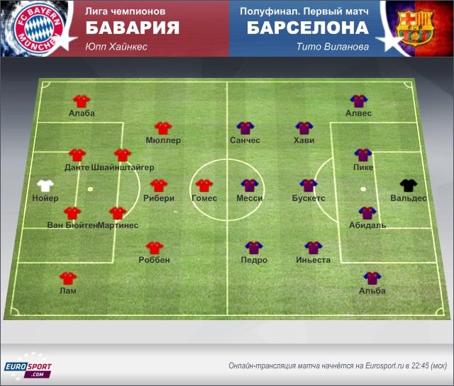 «Бавария» – «Барселона»: осмотр перед матчем