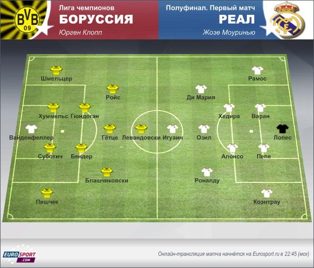 «Боруссия» – «Реал»: осмотр перед матчем