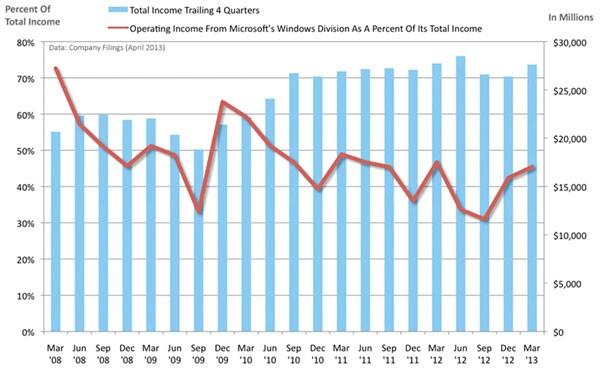 Майкрософт заканчивает помощь Windows 7
