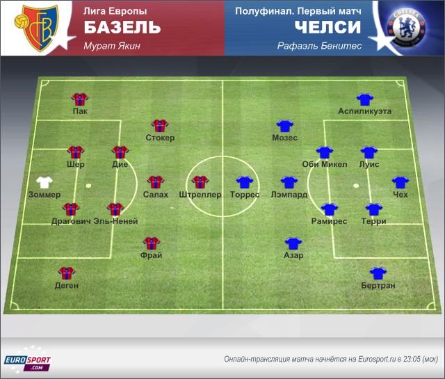 «Базель» – «Челси»: осмотр перед матчем