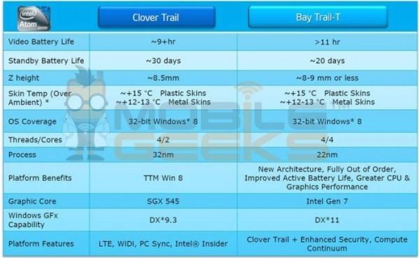 Микропланшеты на базе Intel Bay Trail-T выйдут позднее