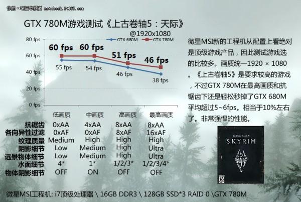 Итоги испытания адаптера Nvidiа GeForce GTX 780М