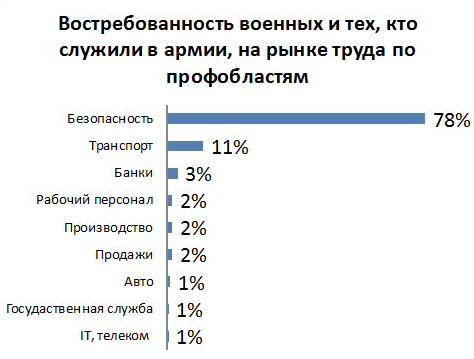 Определены наиболее распространенные должности для экс-военных на Украине