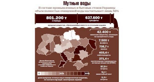 Жидкость из-под крана на Украине небезопасна для состояния здоровья