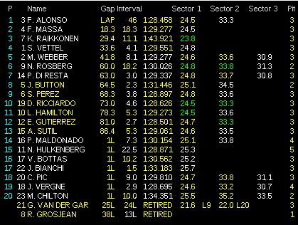 Фернандо Алонсо выиграл Гран-при Испании