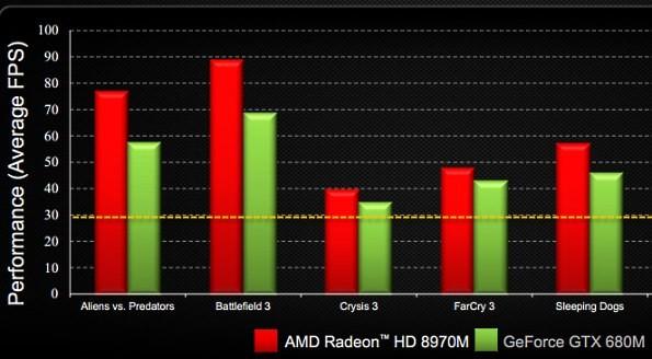 Radeon HD 8970М: премьера мобильной карты памяти
