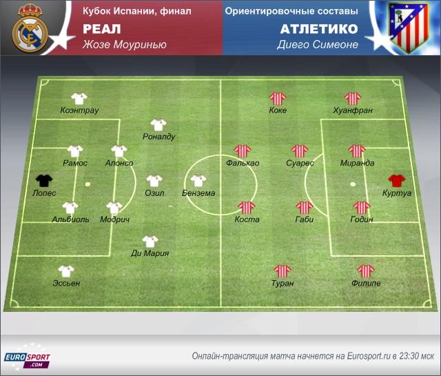 «Реал» – «Атлетико»: осмотр перед матчем