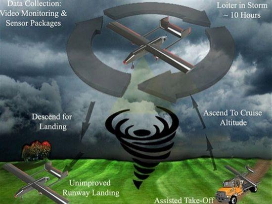 В Соединенных Штатах для войны с шквальными ветрами используют дроны
