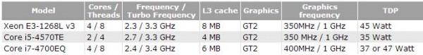 Характеристики 3-х вделываемых микропроцессоров Intel Haswell