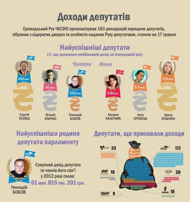 Перечень богатейших народных парламентариев Украины