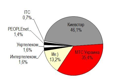 Рынок мобильной связи Украины испытывает простой