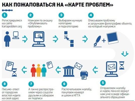 Функционеры пустили веб-сайт «Карта неприятностей Киева»