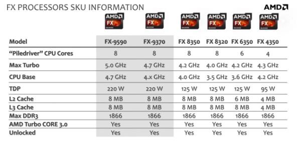 Организация AMD продемонстрировала микропроцессоры FX-9000 - FX-9590 и FX-9370