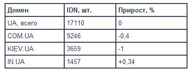 Домен .UA содержит 710 миллионов имен