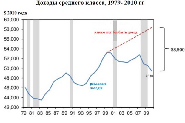 США идут к новой Великой депрессии