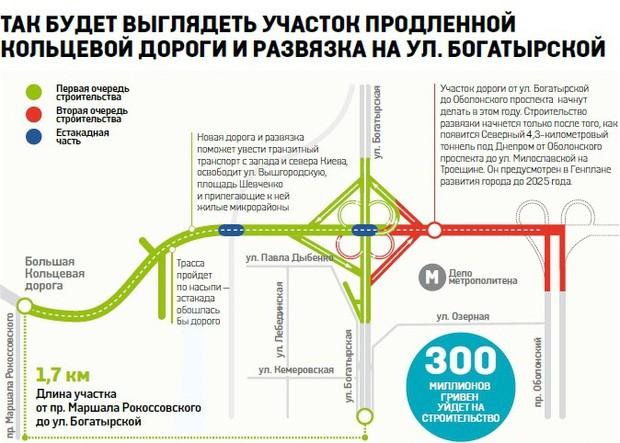 На киевской Оболони возведут свежую развязку