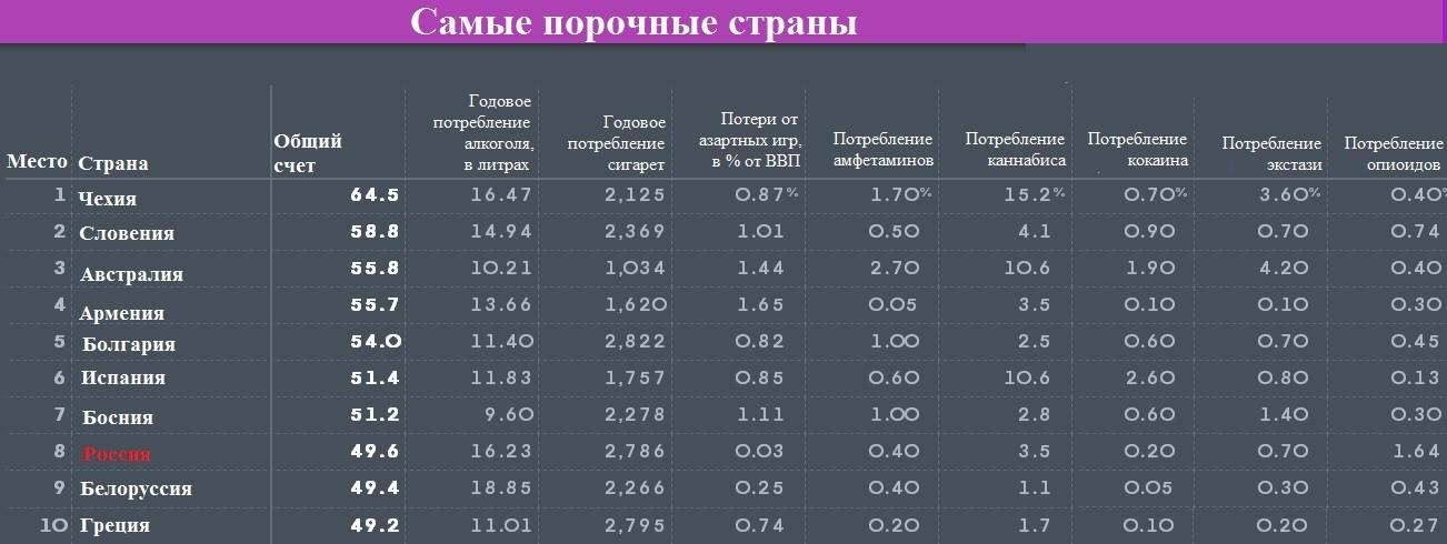 РФ вошла в десятку наиболее безнравственных стран