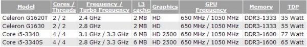 Открыты характеристики микропроцессоров Intel Celeron