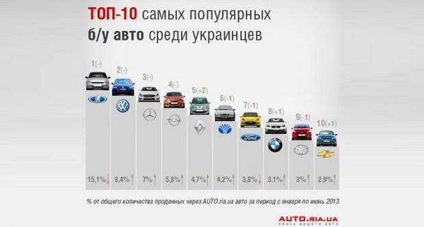 Представлена десятка наиболее распространенных среди украинцев б/у авто