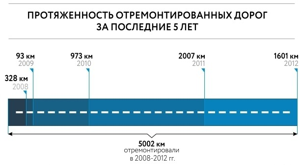 Глава Укравтодора сообщил, сколько стоят российские автодороги