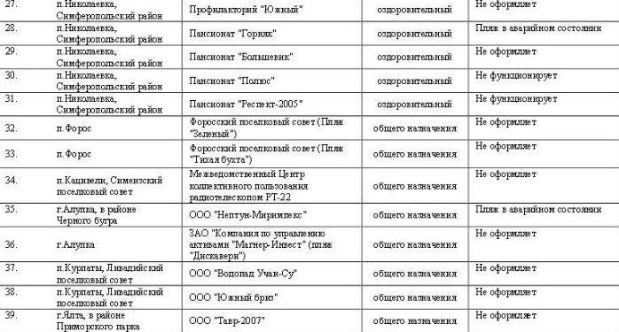 """В Крыму создан """"блэклист"""" пляжей"""