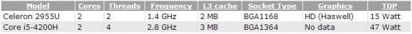 Характеристики Intel Celeron 2955U и Core i5-4200H (Haswell)