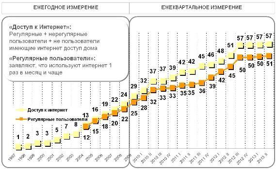 На Украине  около 51% постоянных пользователей интернета