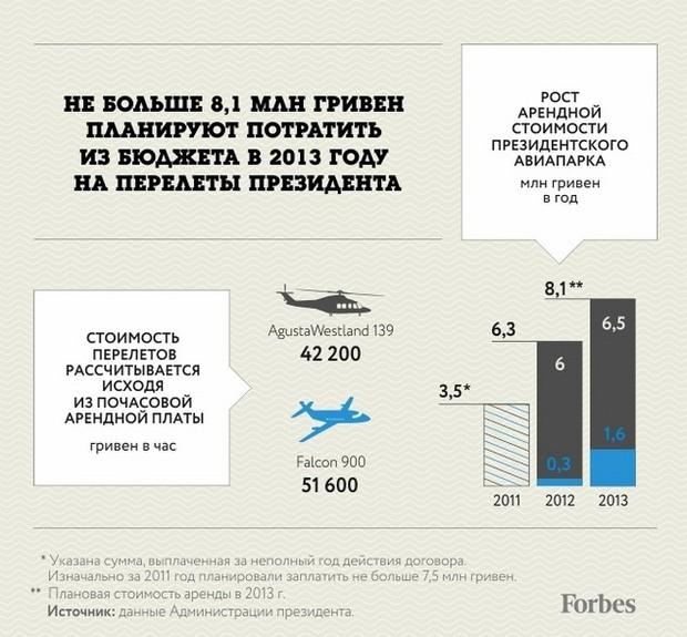 Во сколько расчету обходится самолет и вертолет Януковича?
