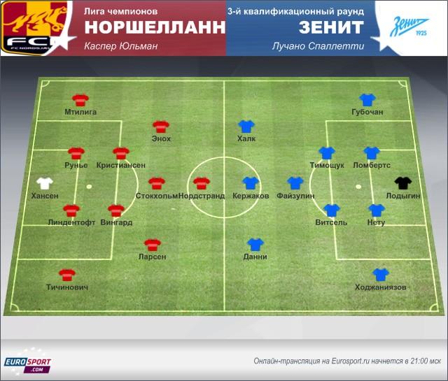Лига чемпионов УЕФА-«Норшелланн» – «Зенит»: перед матчем